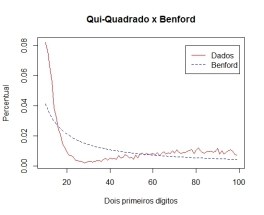 qui_benford