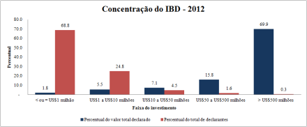 Concentracao IBD