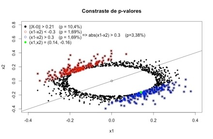 contraste-p-valor