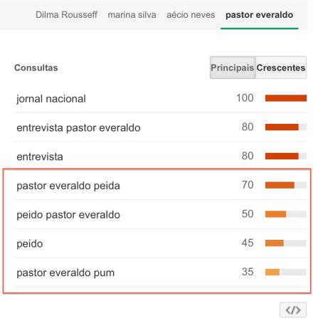 peido_everaldo
